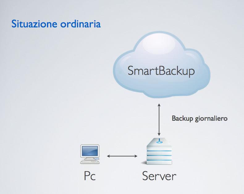 schema di lavoro di SmartBackup [1]