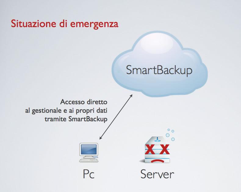 schema di lavoro di SmartBackup [2]