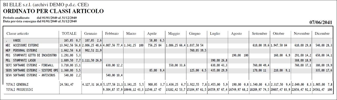 <p> Statistica per fornitore </p>