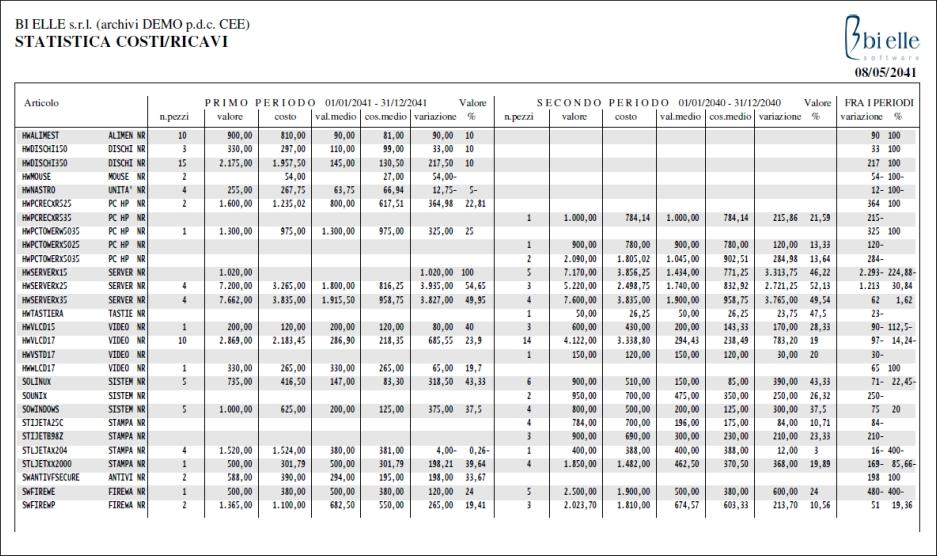 Statistica costo e ricavo