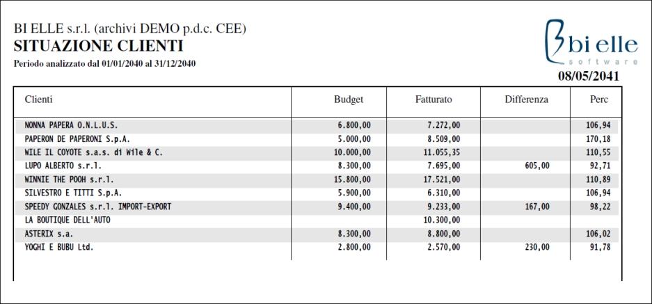 Budgetclienti